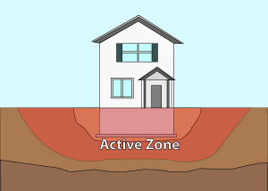 Illustration of the active zone of foundation soils under and around a foundation in Nashville.