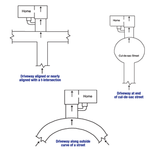 Diagram of the three primary causes of street creep in Philpot